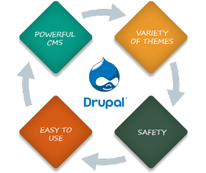 Drupal Development Services