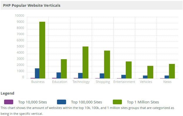php popular website verticals