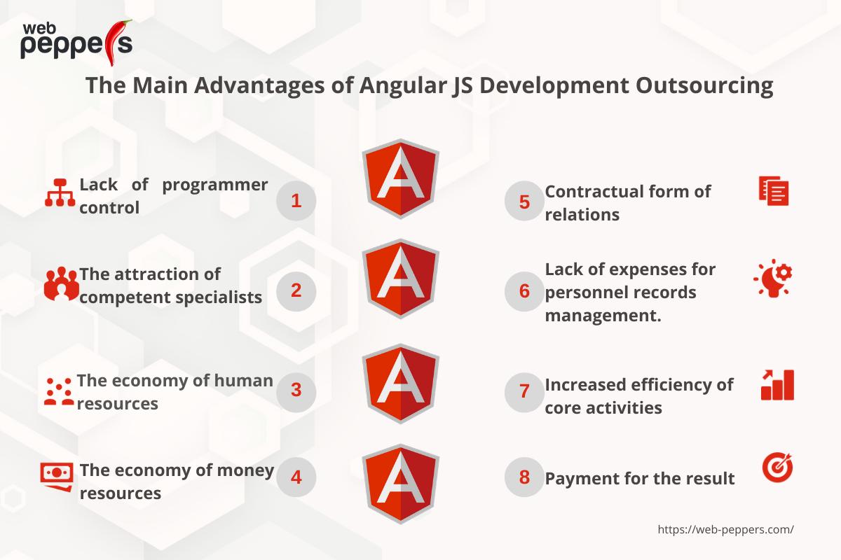 Main Advantages of Angular JS Development Outsourcing