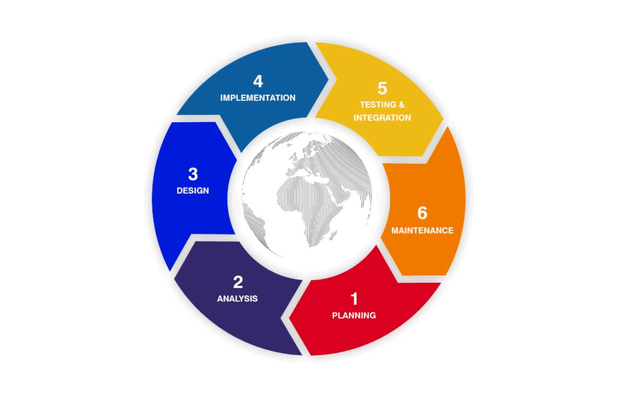 Web development life cycle
